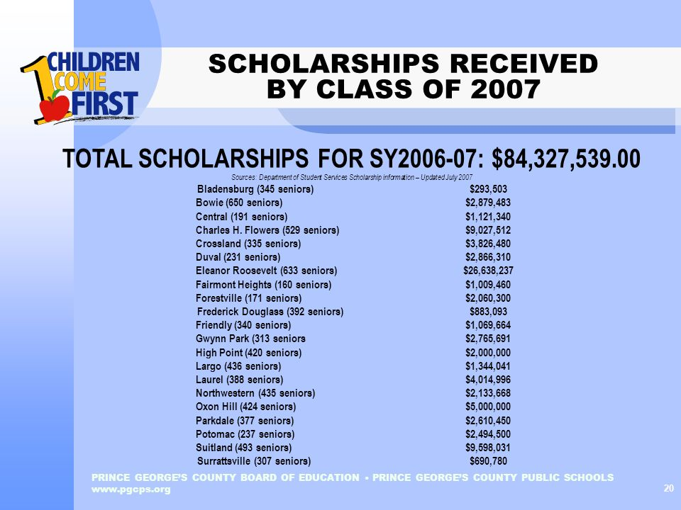 SCHOLARSHIPS RECEIVED BY CLASS OF 2007