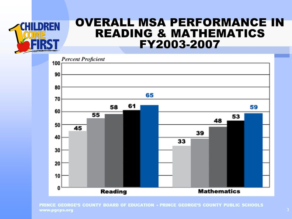 OVERALL MSA PERFORMANCE IN READING & MATHEMATICS FY2003-2007