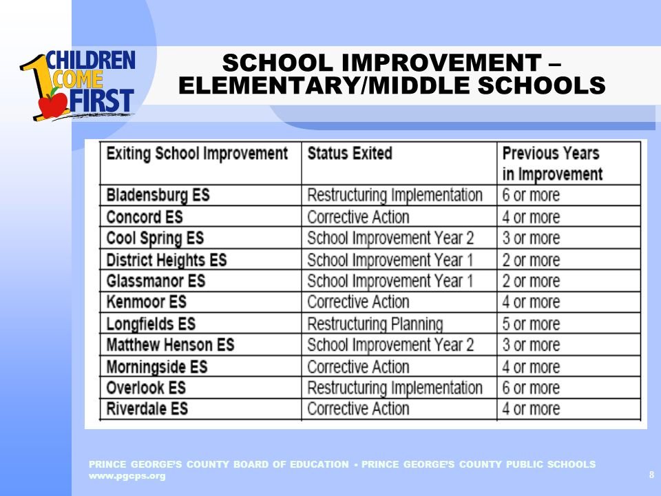 SCHOOL IMPROVEMENT – ELEMENTARY/MIDDLE SCHOOLS