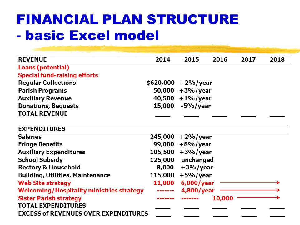 FINANCIAL PLAN STRUCTURE - basic Excel model