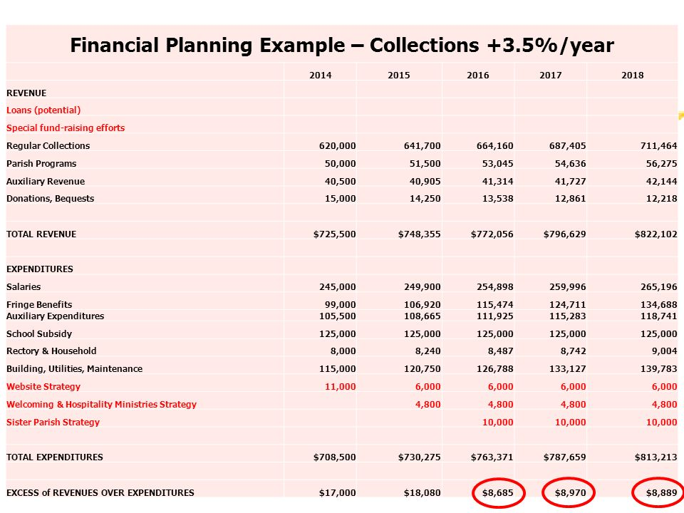 Financial Planning Example – Collections +3.5%/year