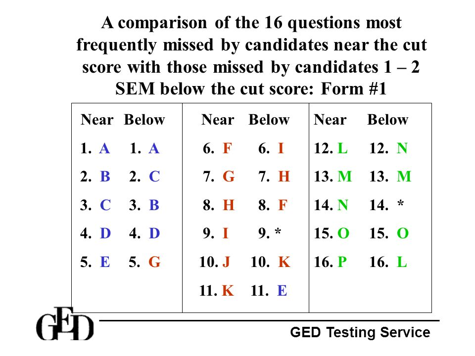 A comparison of the 16 questions most frequently missed by candidates near the cut score with those missed by candidates 1 – 2 SEM below the cut score: Form #1