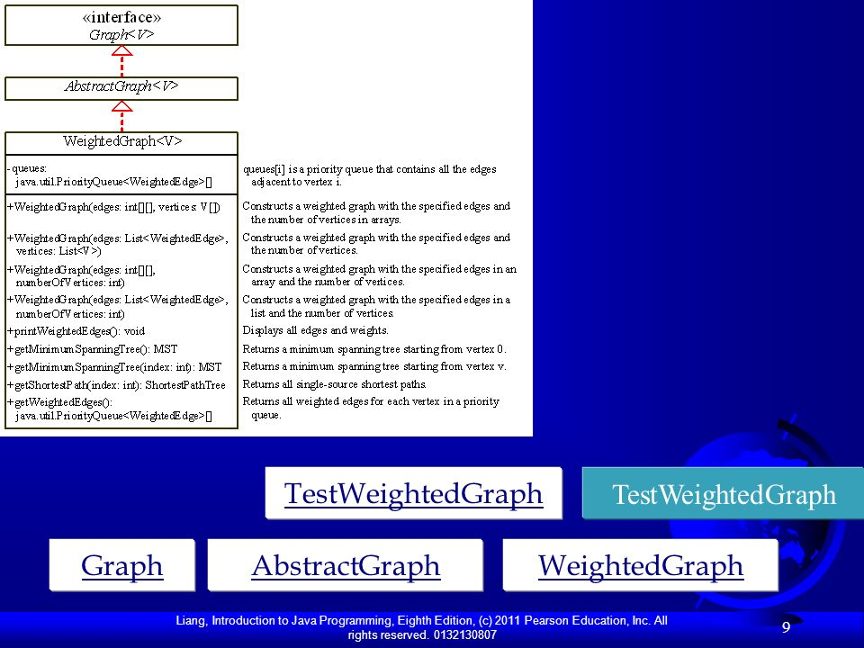TestWeightedGraph TestWeightedGraph Graph AbstractGraph WeightedGraph