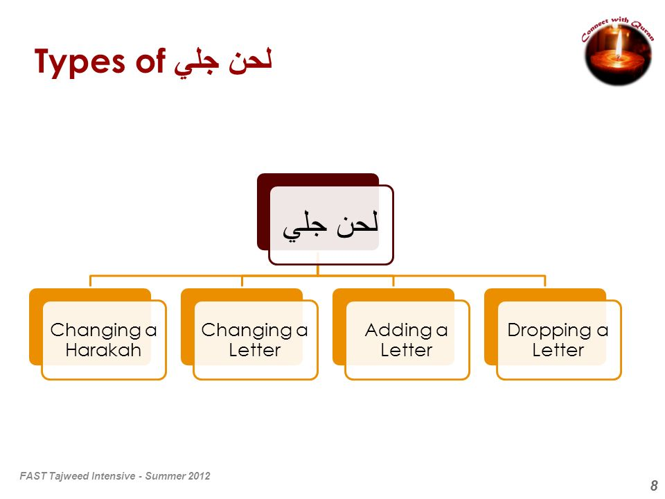 Types of لحن جلي لحن جلي Changing a Harakah Changing a Letter