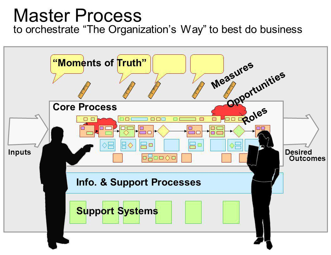 Master Process to orchestrate The Organization's Way to best do business