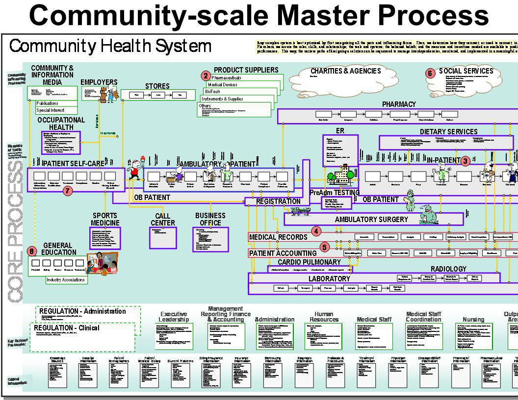 Community-scale Master Process