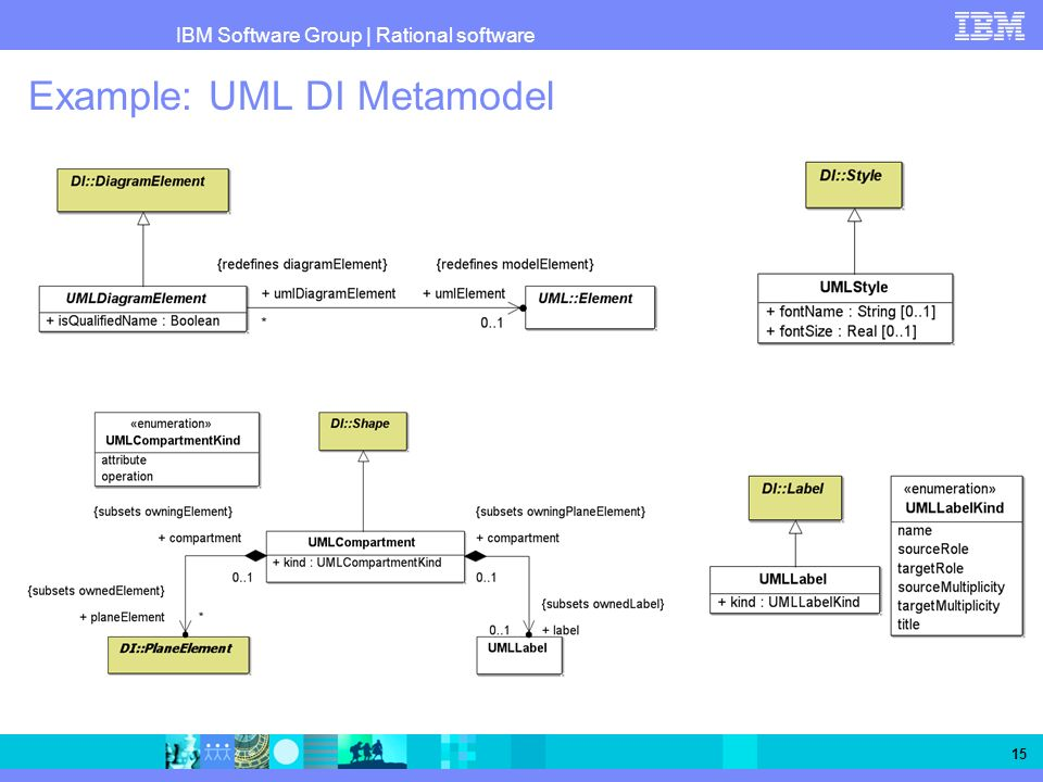 Example: UML DI Metamodel