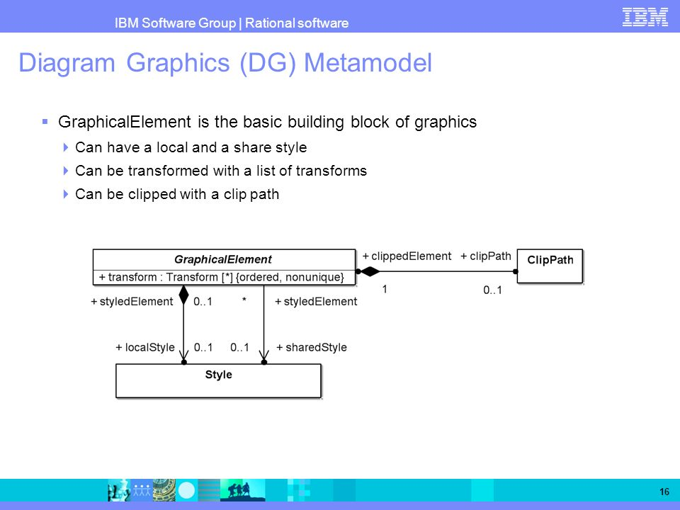 Diagram Graphics (DG) Metamodel