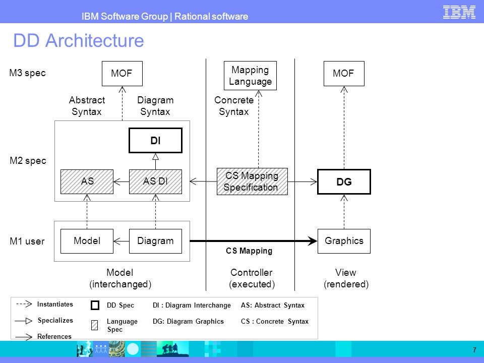 DD Architecture DI DG MOF Mapping Language MOF M3 spec Abstract Syntax