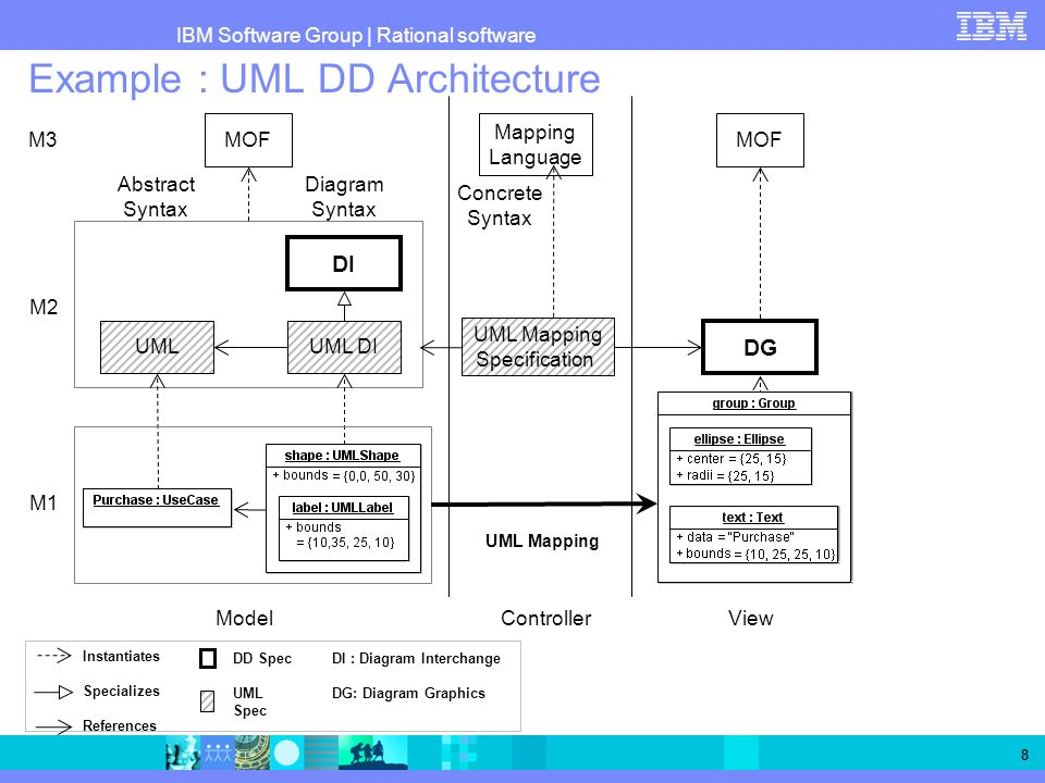 Example : UML DD Architecture