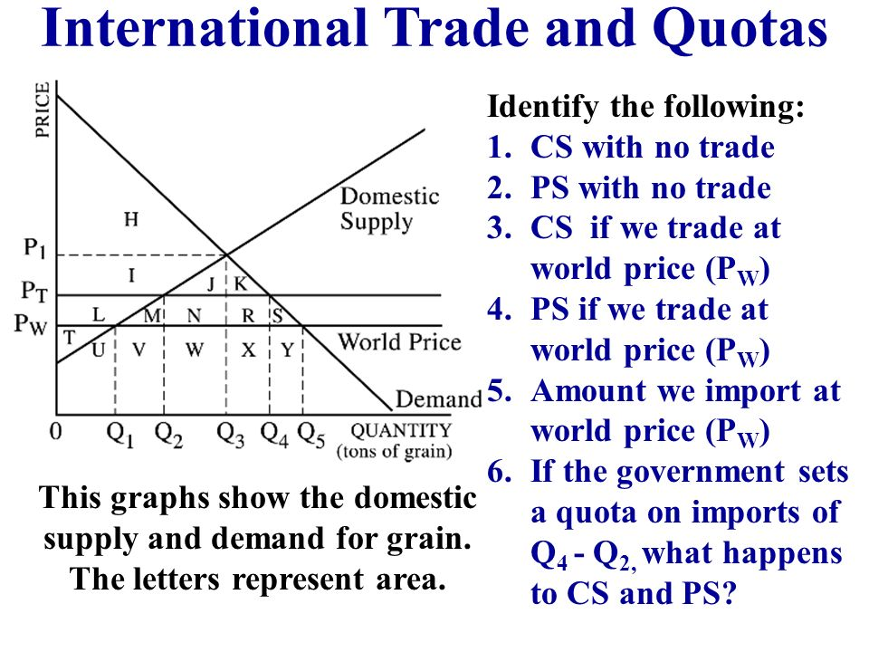 International Trade and Quotas