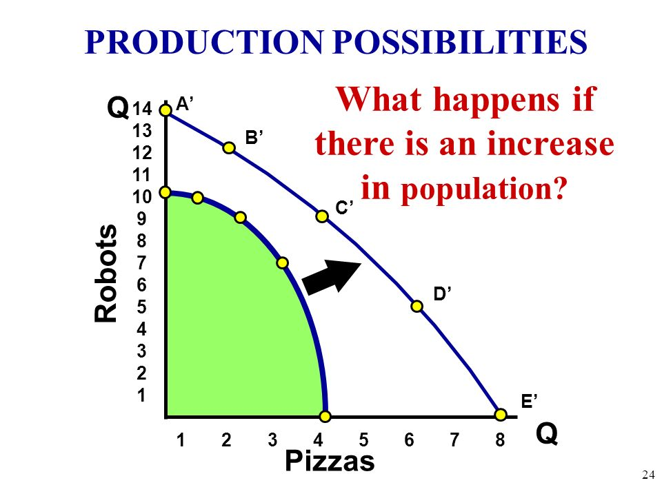 What happens if there is an increase in population