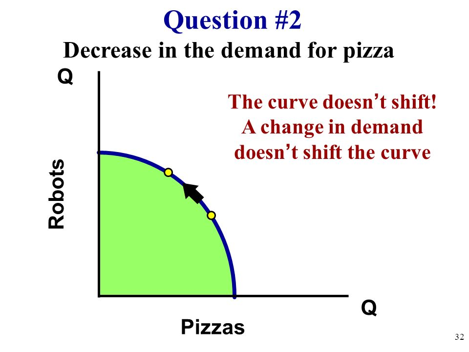 Question #2 Decrease in the demand for pizza Q