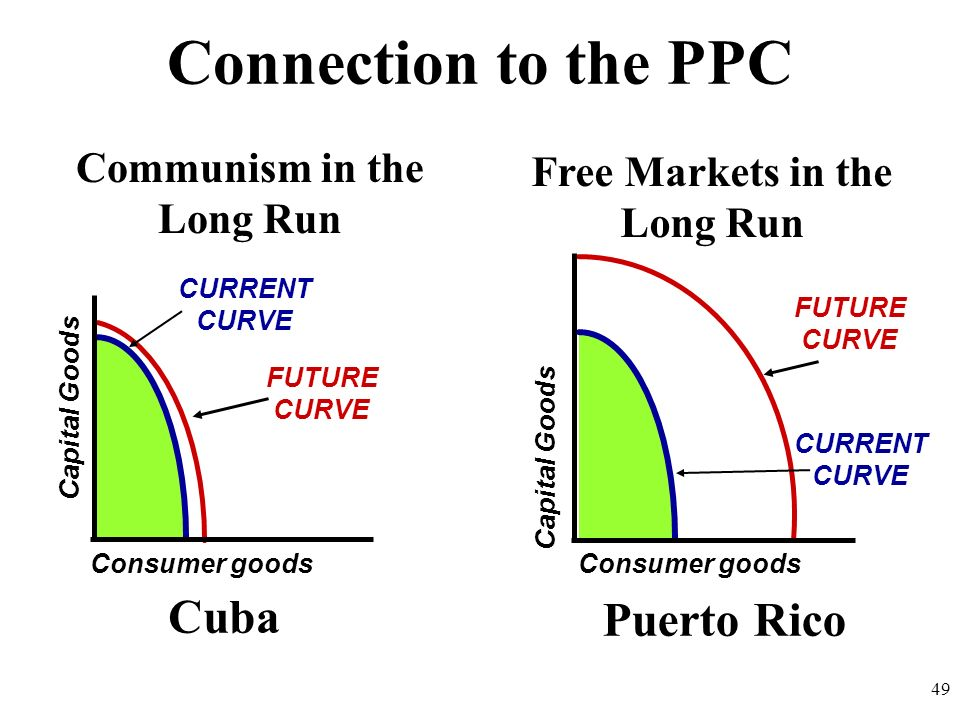 Communism in the Long Run Free Markets in the Long Run