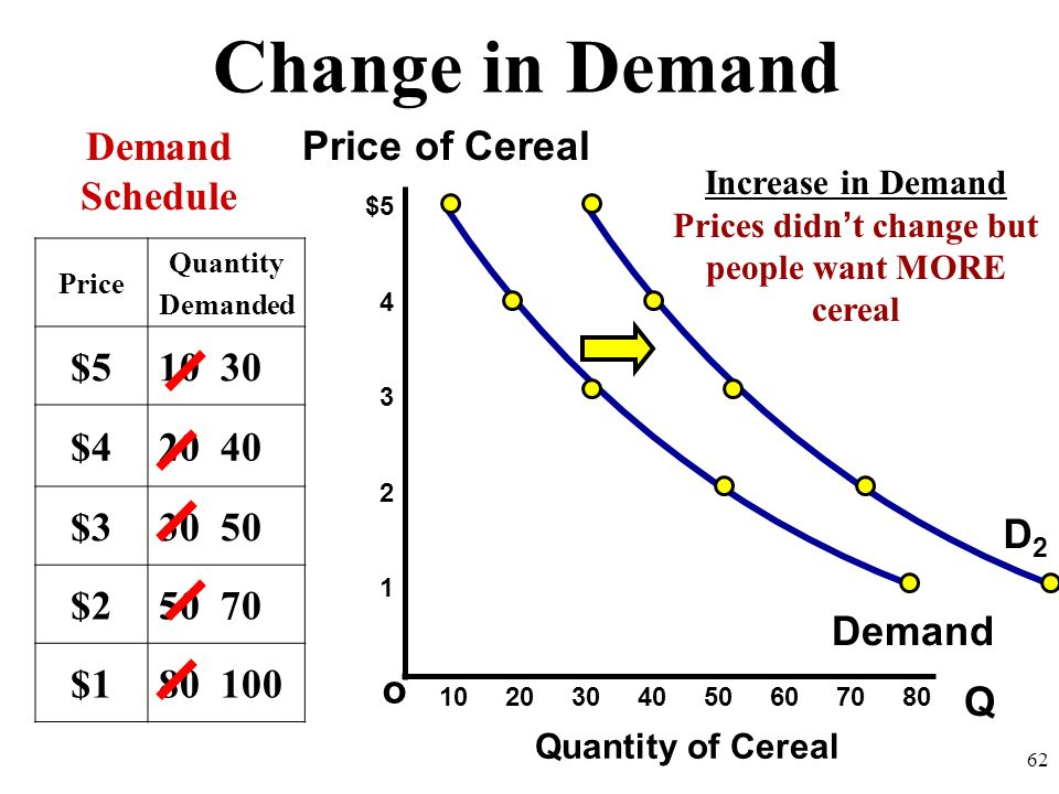 Prices didn't change but people want MORE cereal