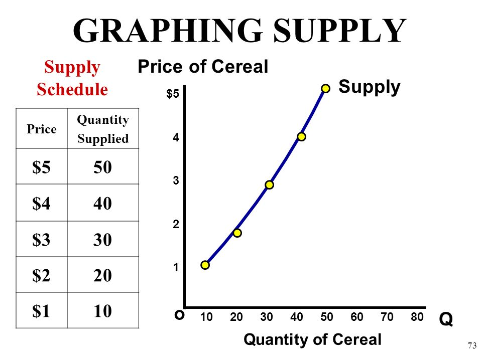 GRAPHING SUPPLY Supply Schedule Price of Cereal Supply $5 50 $4 40 $3