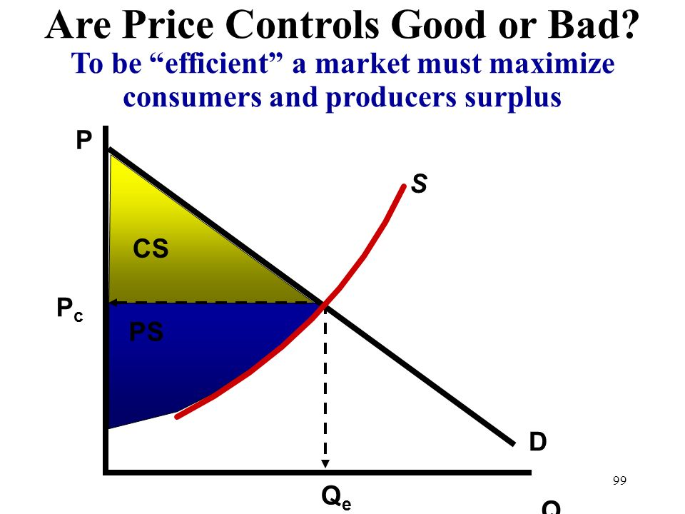 Are Price Controls Good or Bad