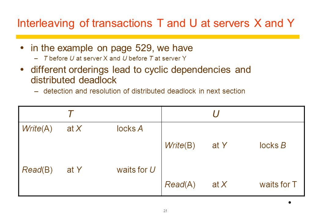 Interleaving of transactions T and U at servers X and Y