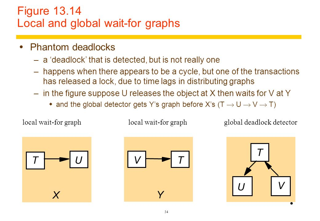 Figure 13.14 Local and global wait-for graphs