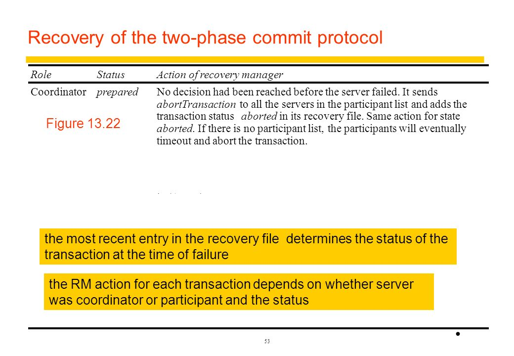 Recovery of the two-phase commit protocol