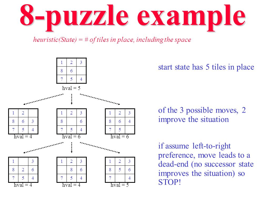 8-puzzle example start state has 5 tiles in place