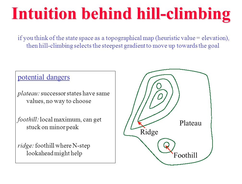 Intuition behind hill-climbing
