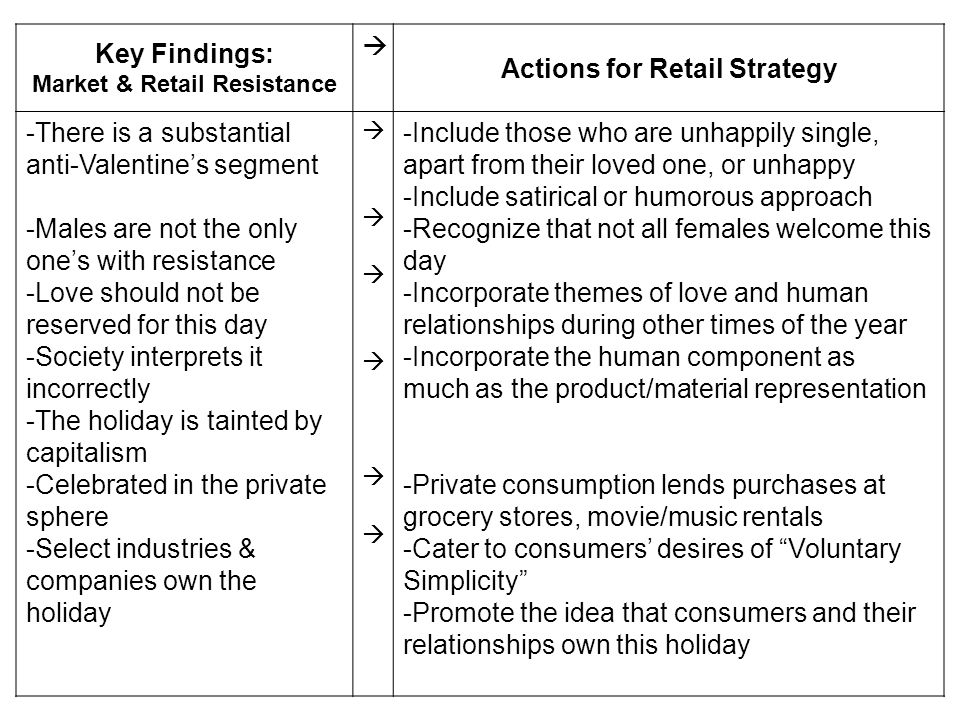 Market & Retail Resistance Actions for Retail Strategy