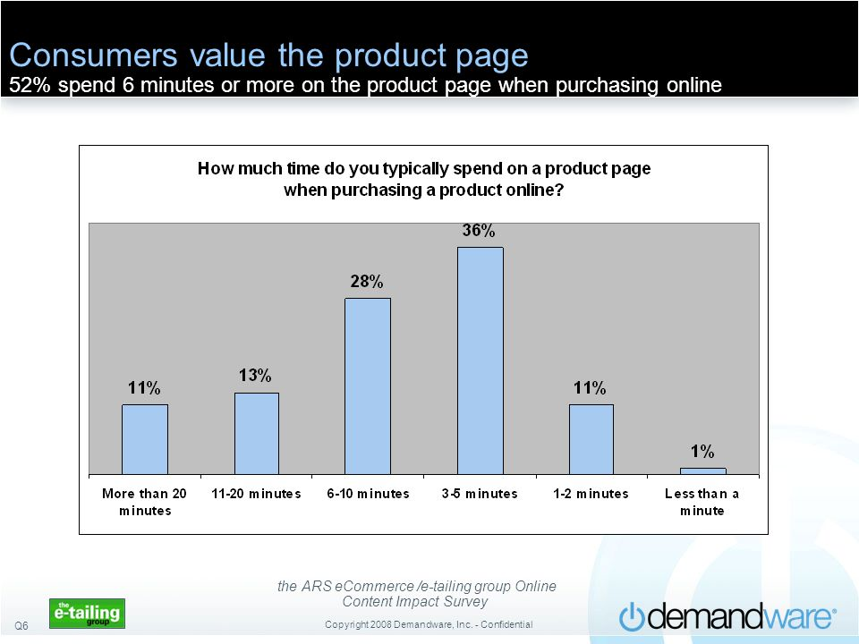 the ARS eCommerce /e-tailing group Online Content Impact Survey