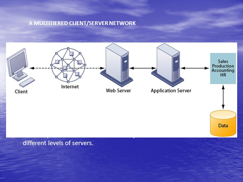 A MULTITIERED CLIENT/SERVER NETWORK