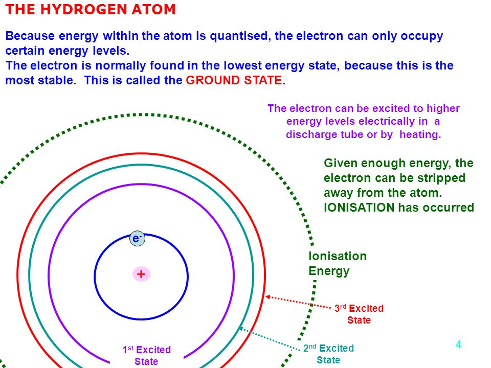 THE HYDROGEN ATOM Because energy within the atom is quantised, the electron can only occupy certain energy levels.