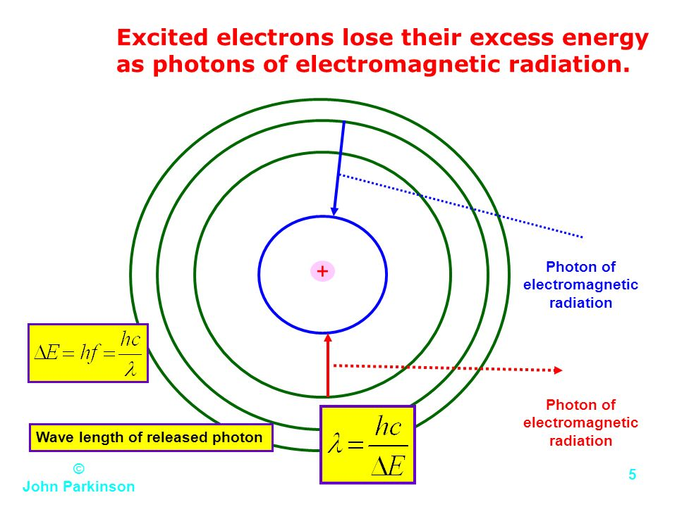 Excited electrons lose their excess energy as photons of electromagnetic radiation.