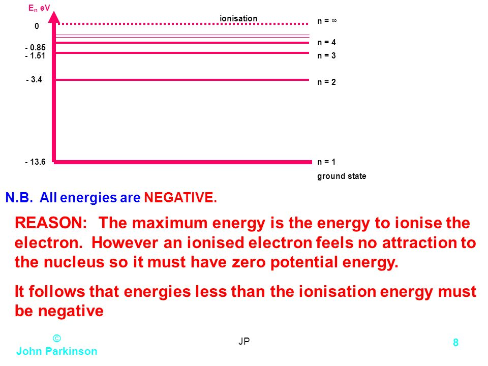 En eV n = 1. ground state n = 3. n = ∞ n = n = 4. ionisation.