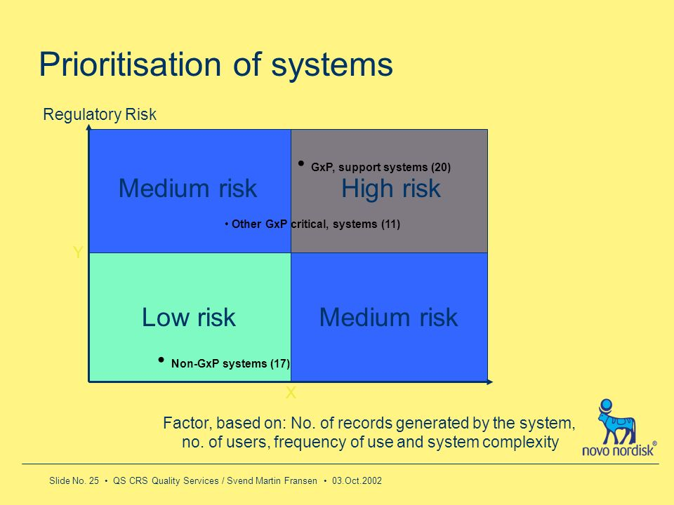 Prioritisation of systems