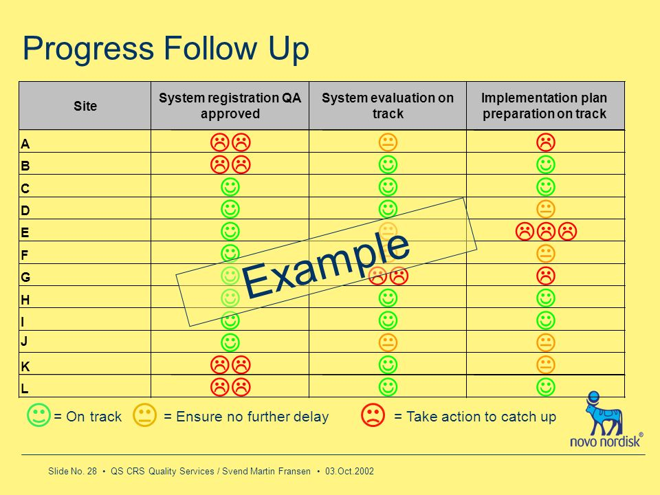 Example Progress Follow Up LL K L J LLL = On track