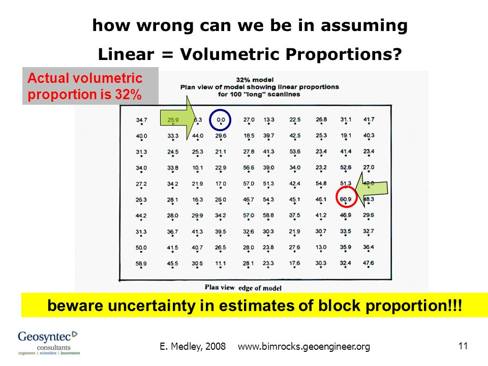 how wrong can we be in assuming Linear = Volumetric Proportions