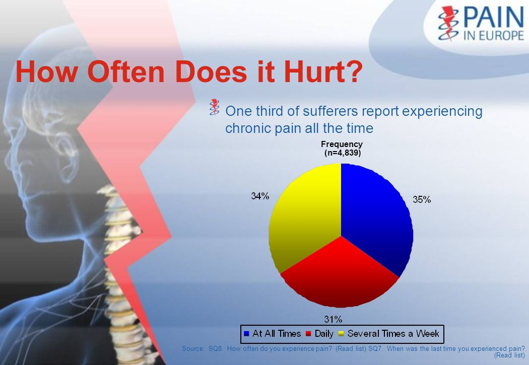 How Often Does it Hurt One third of sufferers report experiencing chronic pain all the time. Frequency.