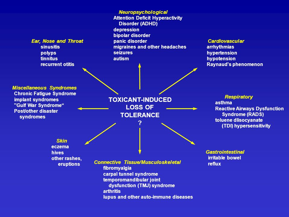 TOXICANT-INDUCED LOSS OF TOLERANCE