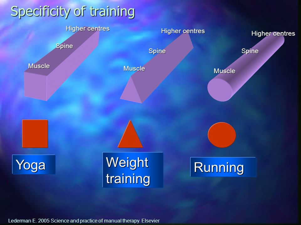 Specificity of training