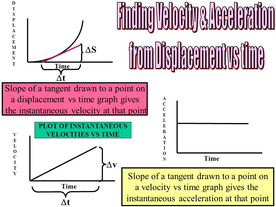 Finding Velocity & Acceleration from Displacement vs time