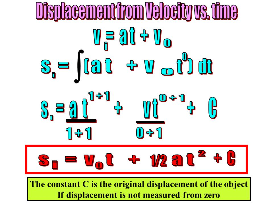  Displacement from Velocity vs. time v = a t + v i s = a t + v i