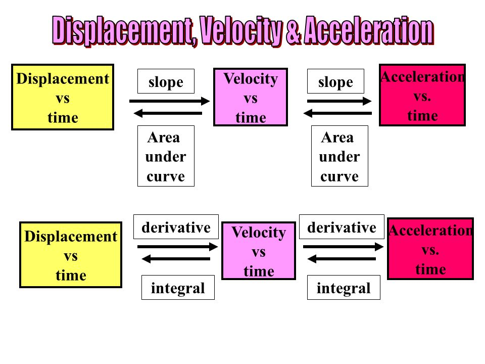 Displacement, Velocity & Acceleration
