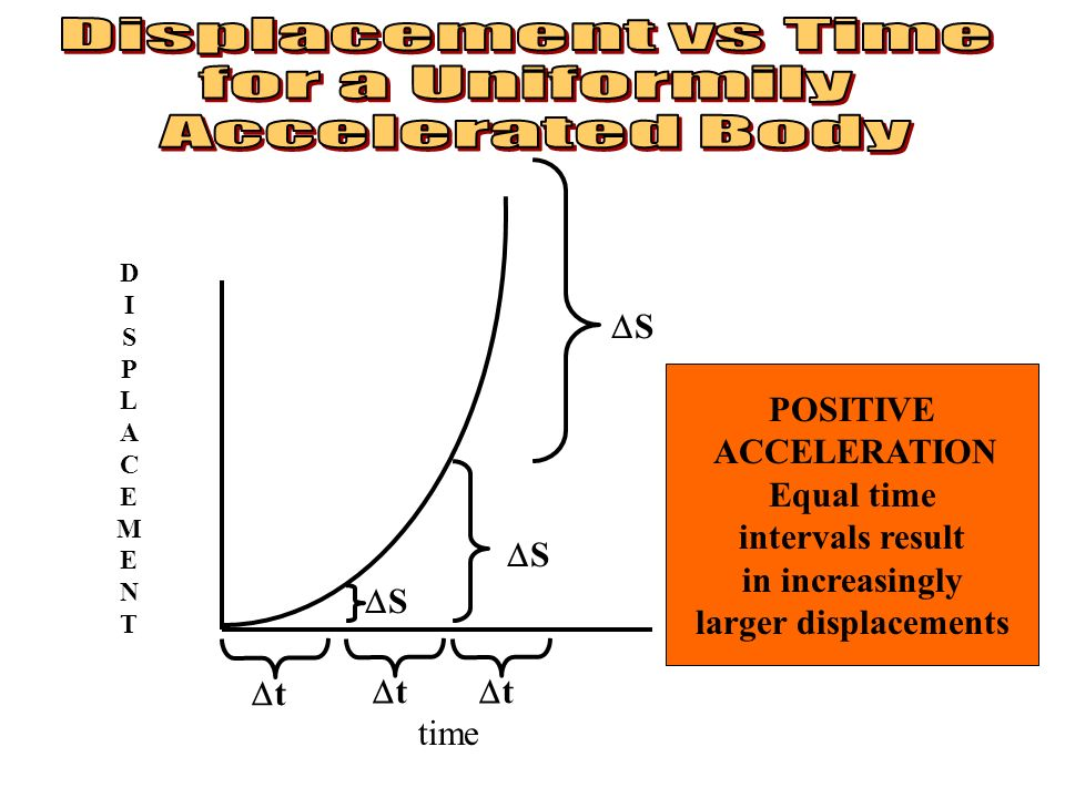 Displacement vs Time for a Uniformily Accelerated Body S POSITIVE