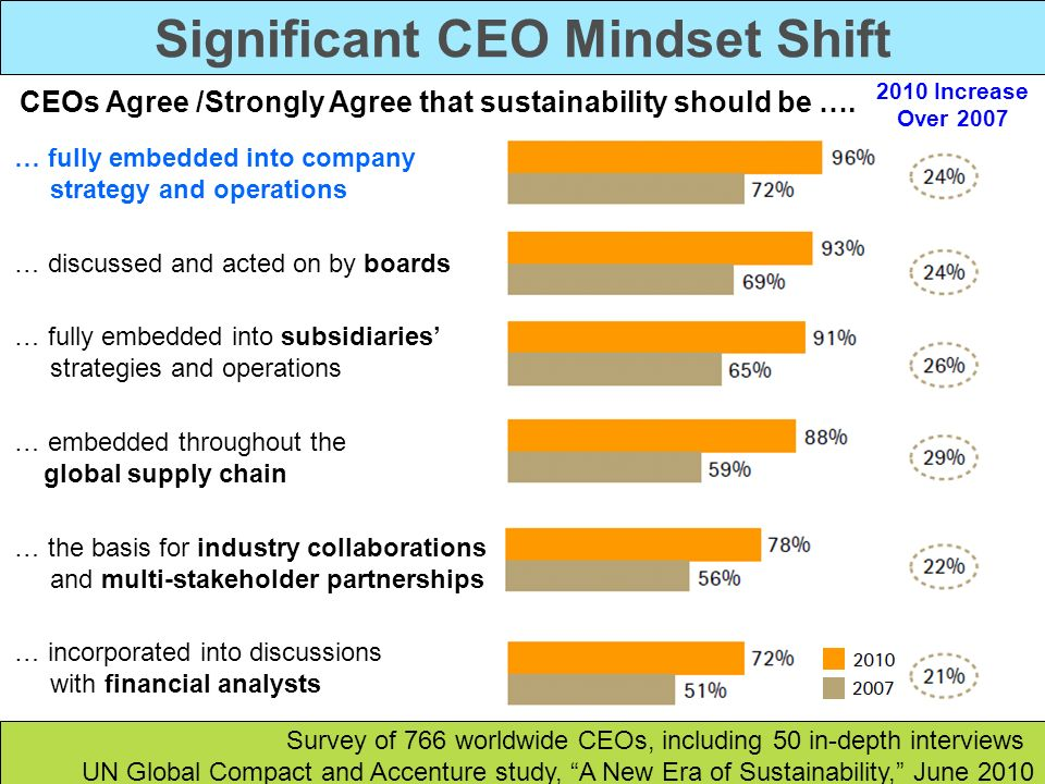 Significant CEO Mindset Shift