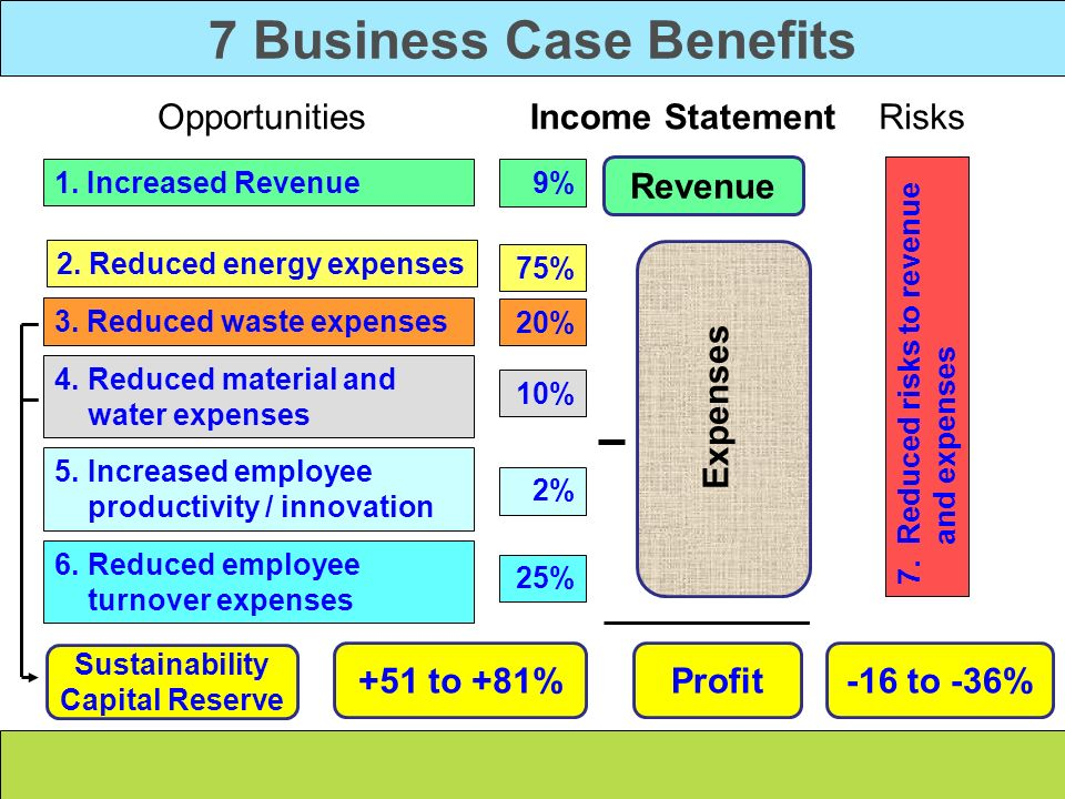 7 Business Case Benefits Sustainability Capital Reserve