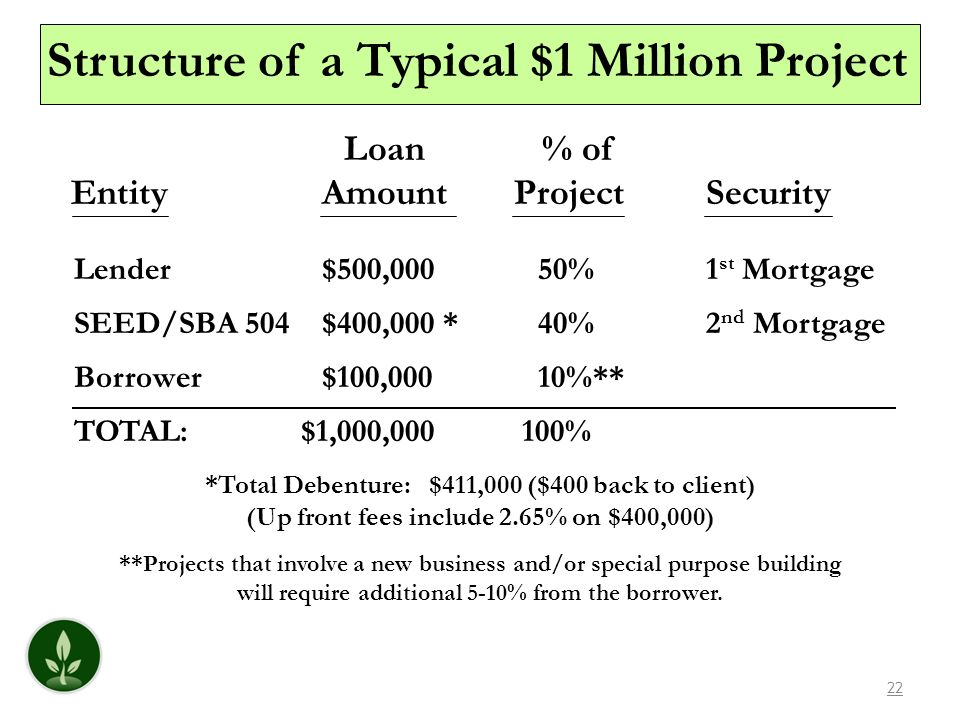 Structure of a Typical $1 Million Project