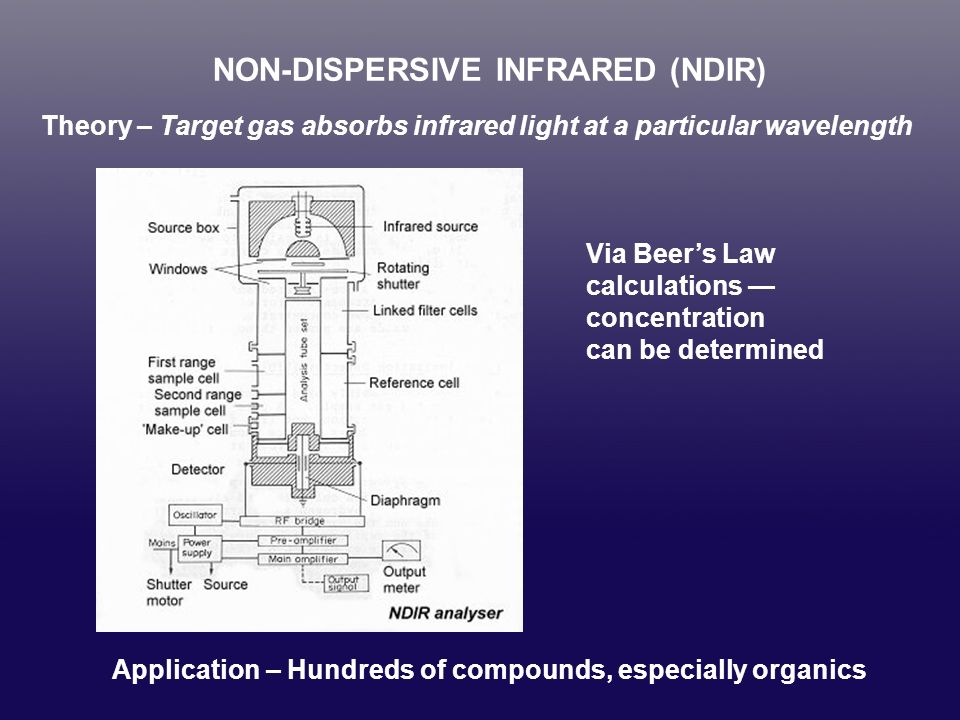 NON-DISPERSIVE INFRARED (NDIR)
