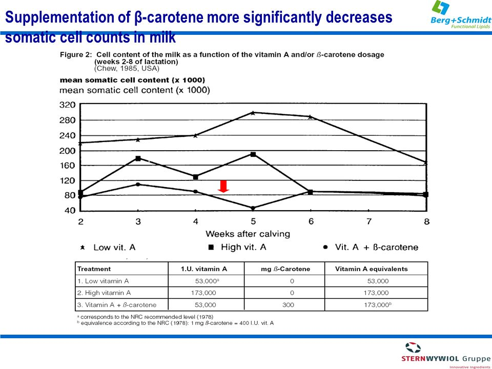 Supplementation of β-carotene more significantly decreases somatic cell counts in milk