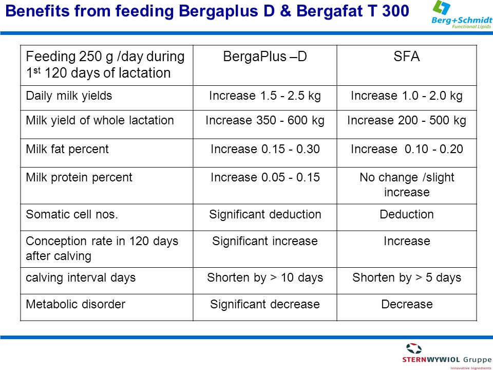 Benefits from feeding Bergaplus D & Bergafat T 300