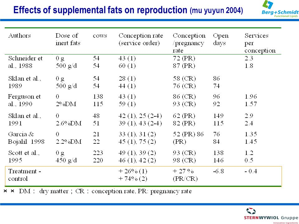 Effects of supplemental fats on reproduction (mu yuyun 2004)