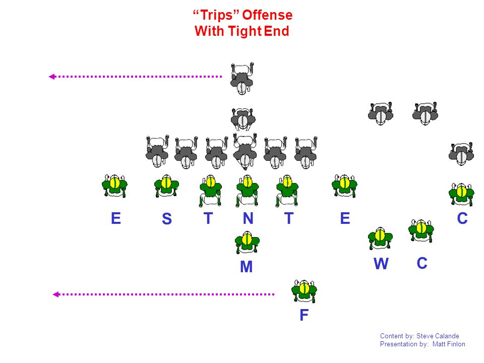 Trips Offense With Tight End E S E C T N T C W M F